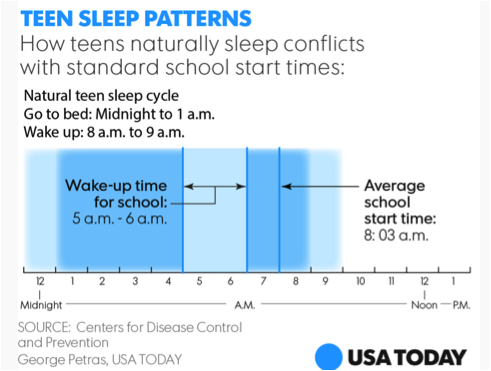 graph of teen sleep patterns