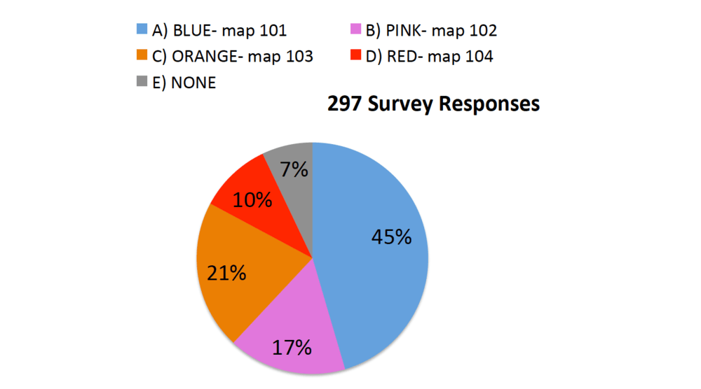 297 survey responses shown in pie chart