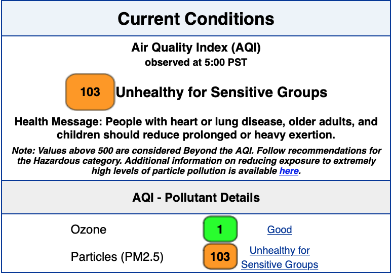 5 00 AM air quality index at 103