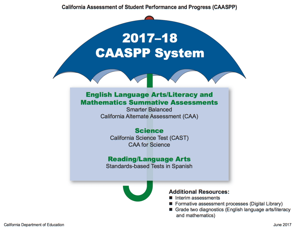 CAASPP system subject image from CDE
