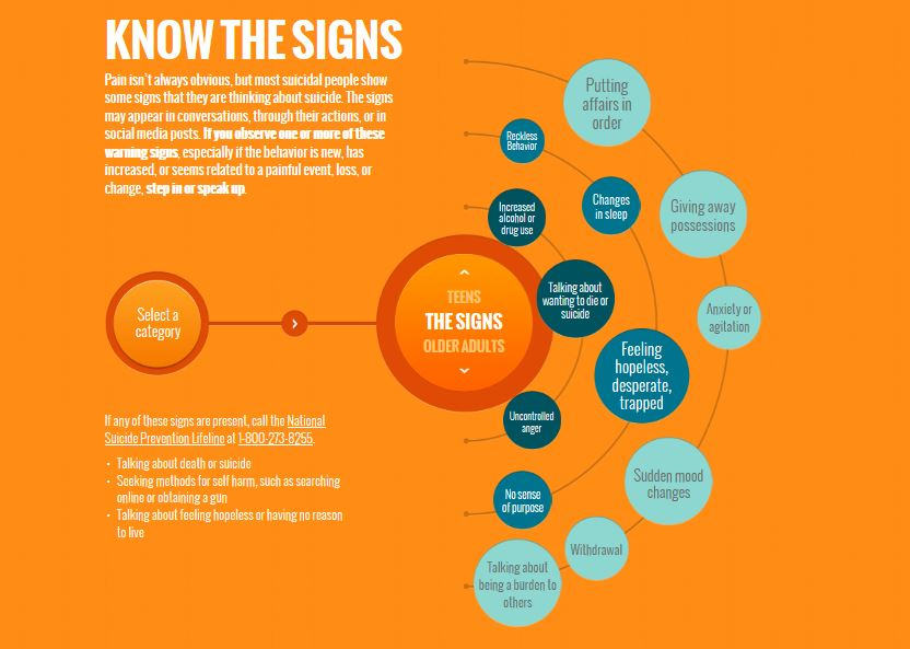 Know the Signs Graphic