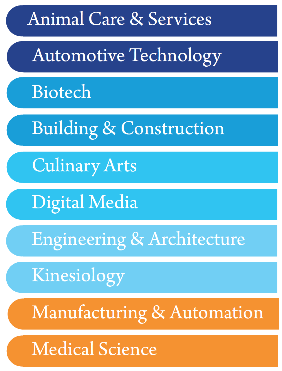 animal care, automotive, biotech, and other career tech course pathways